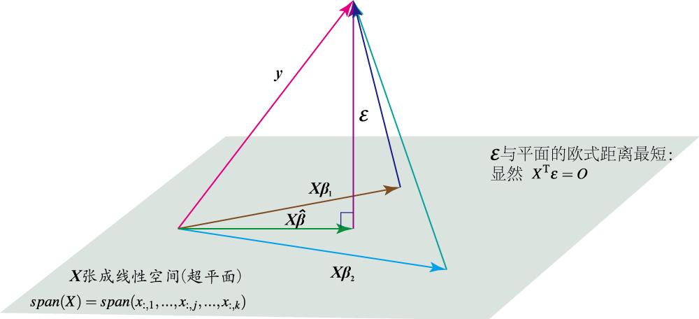 线性回归几何解释